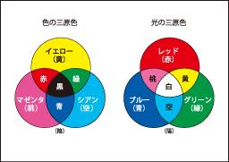 色の三原色、光の三原色